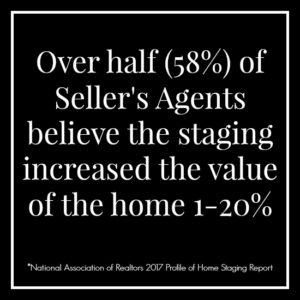 Over half of seller's agents believe the staging increased the value of the home 1-20%.