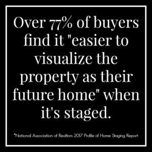 "Over 77% of buyers find it ""easier to visualize property as their future home"" when it's staged."